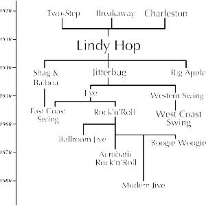 lindy hop tree